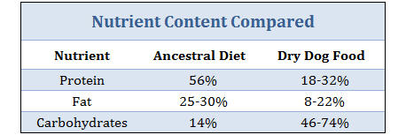 ancestral-diet-compared